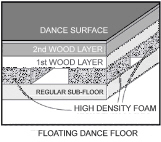 floating dance floors